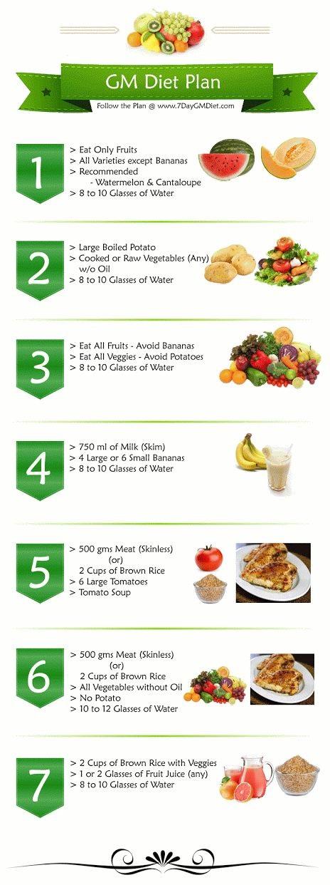 menu diet GM