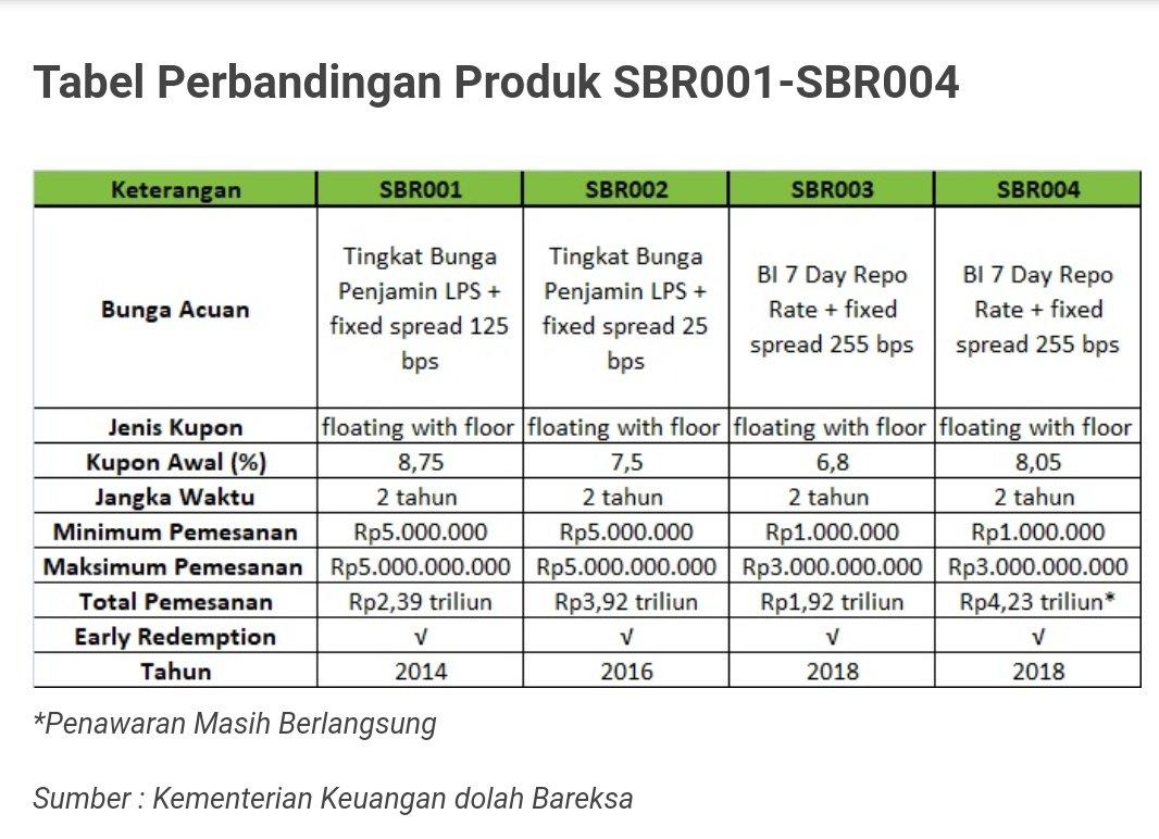 tabel perbandingan sbr